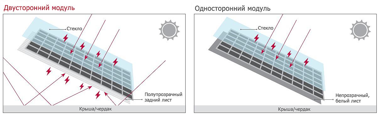Солнечные фотомодули
